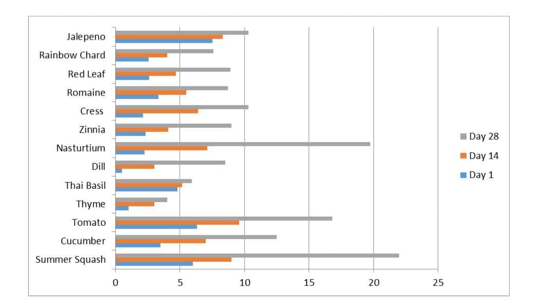 Vertical Garden Chart
