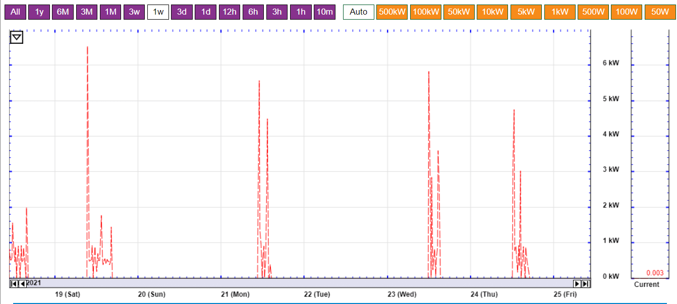 This graph shows energy use from the commercial dishwasher at 21 Acres over the course of one week.
