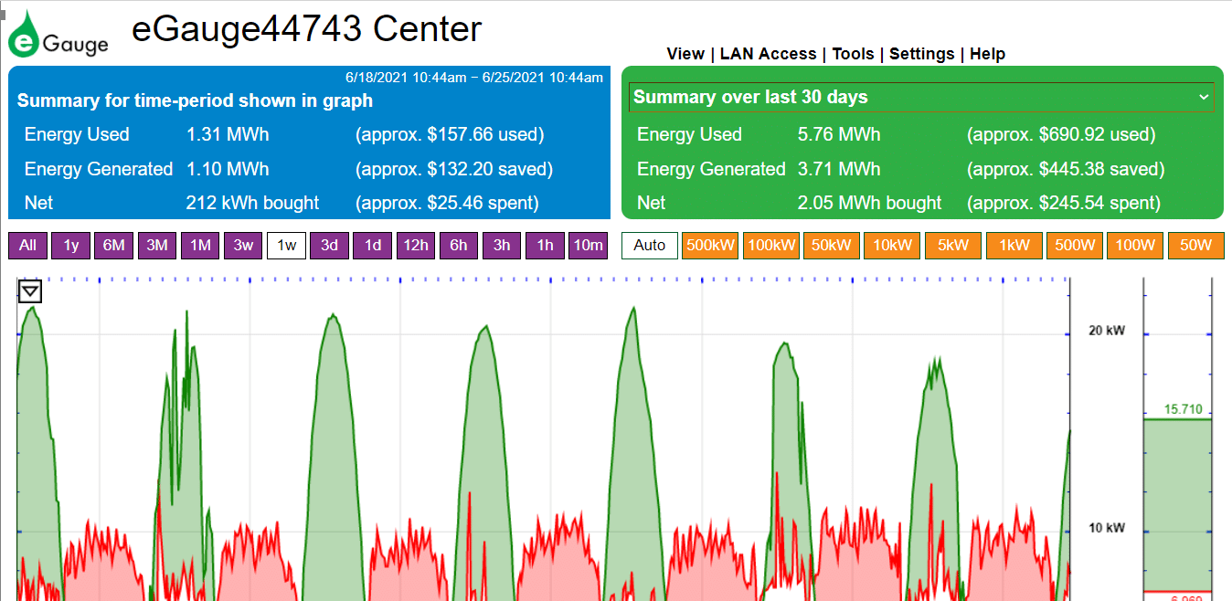 The eGauge dashboard shows us at 21 Acres how much energy we're using and how much energy we're generating from solar power.