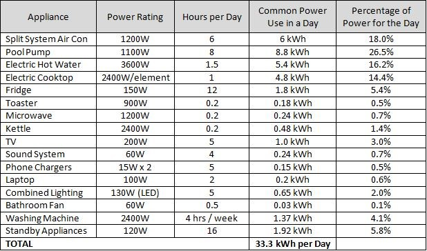 This table from Solar Power Australia shows an exmaple of electrical residential appliances.